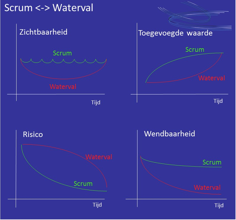Verschil agile-waterval